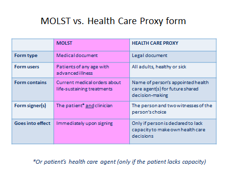 Important Information About Health Care Proxy Forms In Massachusetts: